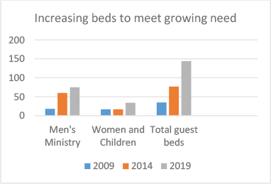 Infographic showing increasing beds to meet growing need.